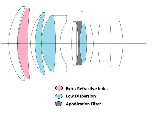 Laowa 105mm f2 STF 長庚光學人像試鏡