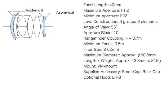 Voigtlander 40mm f1.2 40mm視角最大光圈