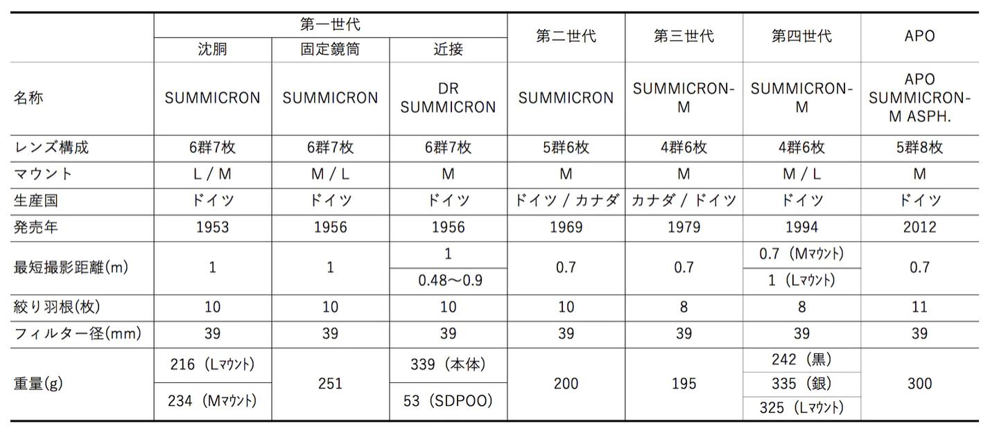 Leica Summicron 50mm f2 第三世代